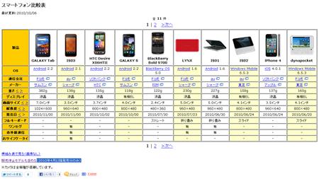 20101007_smartphonehikaku